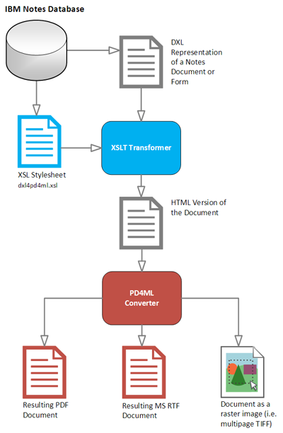 PD4ML and IBM Notes/Domino - HTML-to-PDF converter for Java